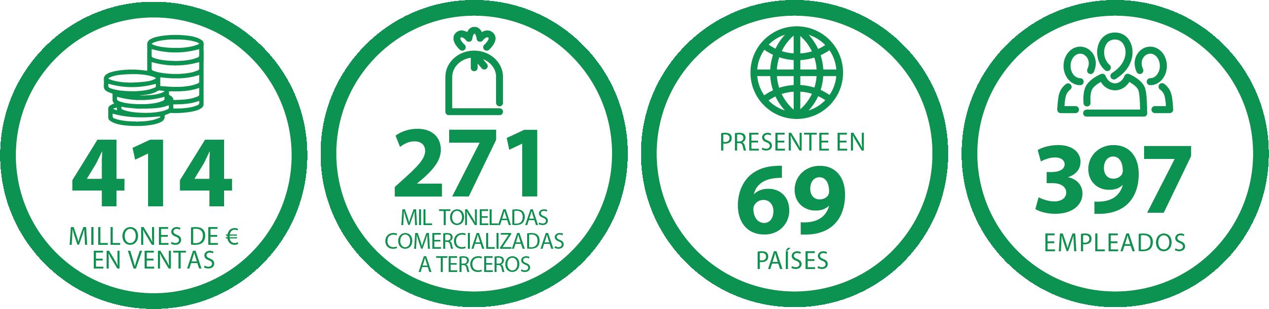 Datos de Borges Internacional en el mundo